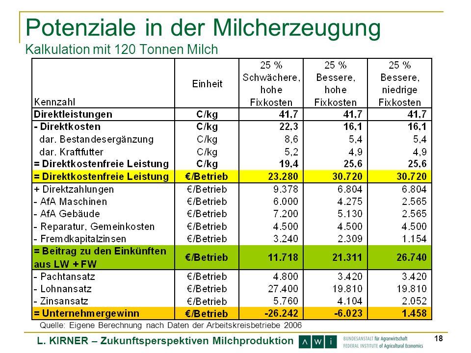L. KIRNER – Zukunftsperspektiven Milchproduktion 18 Potenziale in der Milcherzeugung Kalkulation mit 120 Tonnen Milch Quelle: Eigene Berechnung nach D