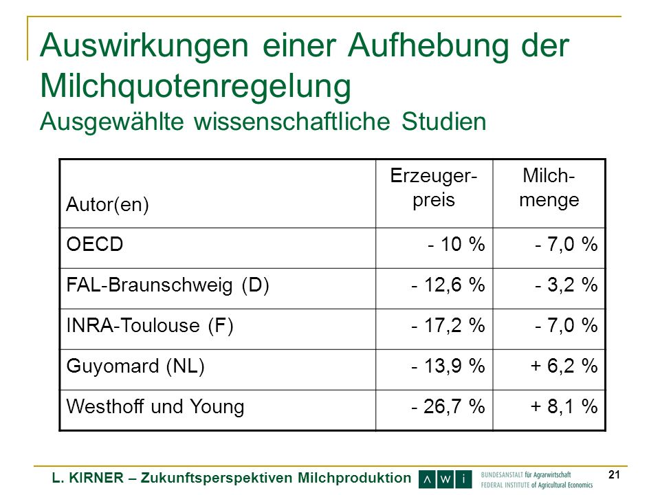 L. KIRNER – Zukunftsperspektiven Milchproduktion 21 Auswirkungen einer Aufhebung der Milchquotenregelung Ausgewählte wissenschaftliche Studien Autor(e