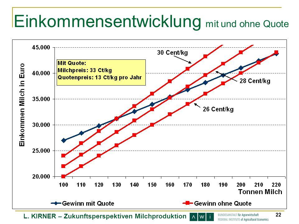 L. KIRNER – Zukunftsperspektiven Milchproduktion 22 Einkommensentwicklung mit und ohne Quote