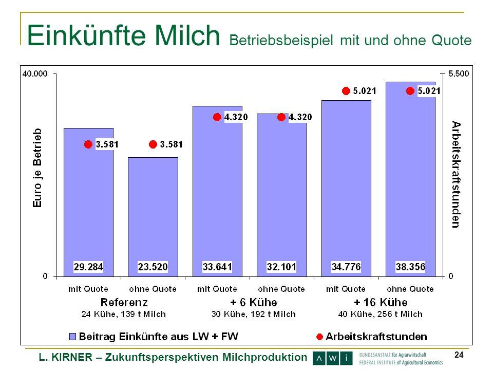 L. KIRNER – Zukunftsperspektiven Milchproduktion 24 Einkünfte Milch Betriebsbeispiel mit und ohne Quote