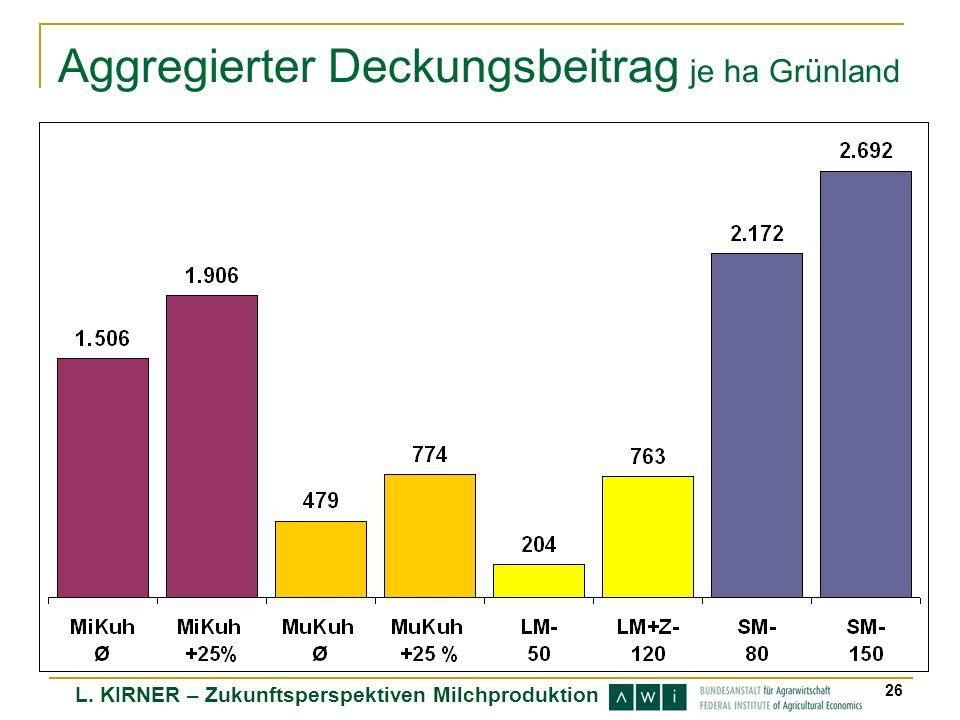 L. KIRNER – Zukunftsperspektiven Milchproduktion 26 Aggregierter Deckungsbeitrag je ha Grünland
