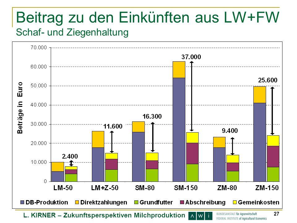L. KIRNER – Zukunftsperspektiven Milchproduktion 27 Beitrag zu den Einkünften aus LW+FW Schaf- und Ziegenhaltung