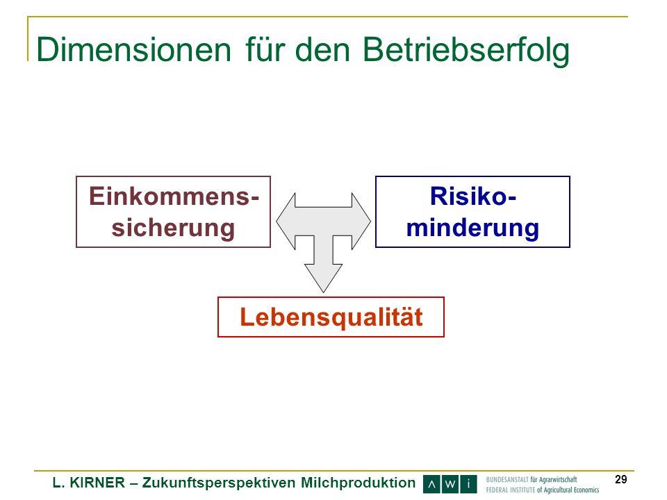L. KIRNER – Zukunftsperspektiven Milchproduktion 29 Dimensionen für den Betriebserfolg Einkommens- sicherung Risiko- minderung Lebensqualität