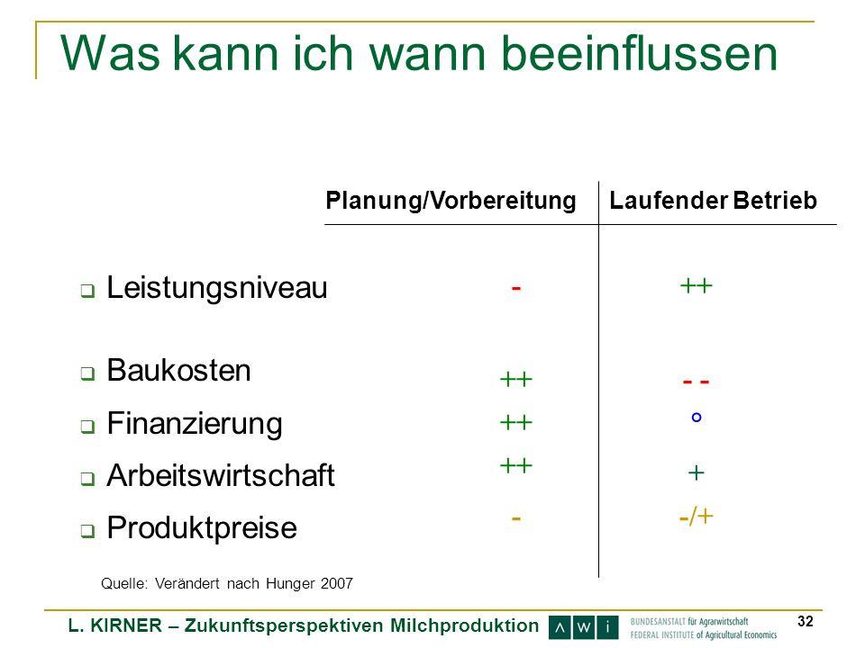 L. KIRNER – Zukunftsperspektiven Milchproduktion 32 Was kann ich wann beeinflussen Leistungsniveau Baukosten Finanzierung Arbeitswirtschaft Produktpre