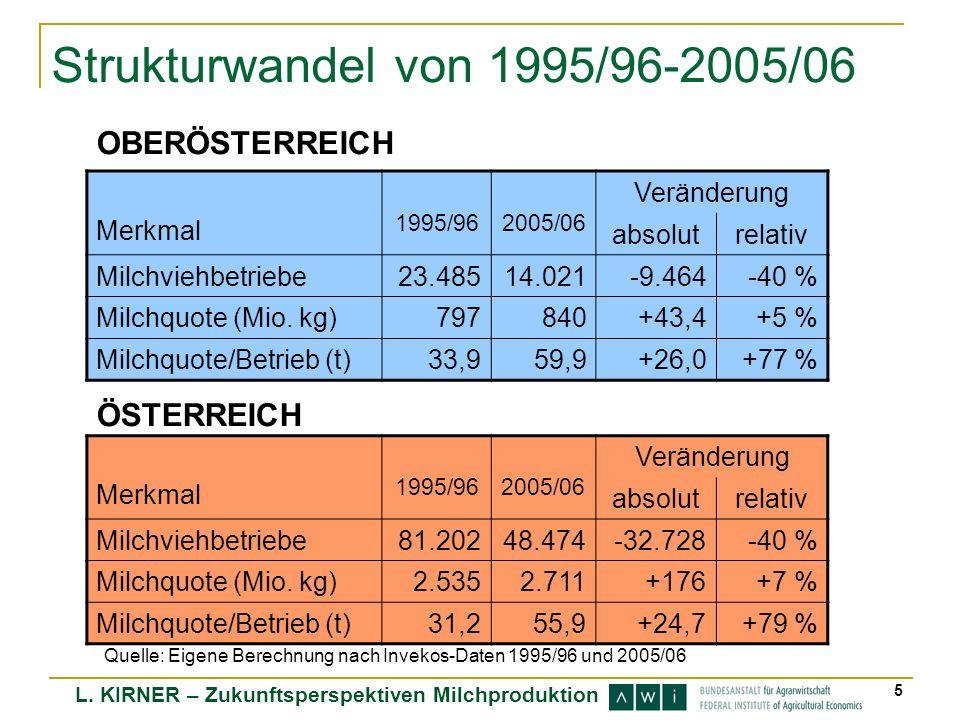 5 Strukturwandel von 1995/96-2005/06 Quelle: Eigene Berechnung nach Invekos-Daten 1995/96 und 2005/06 Merkmal 1995/962005/06 Veränderung absolutrelati