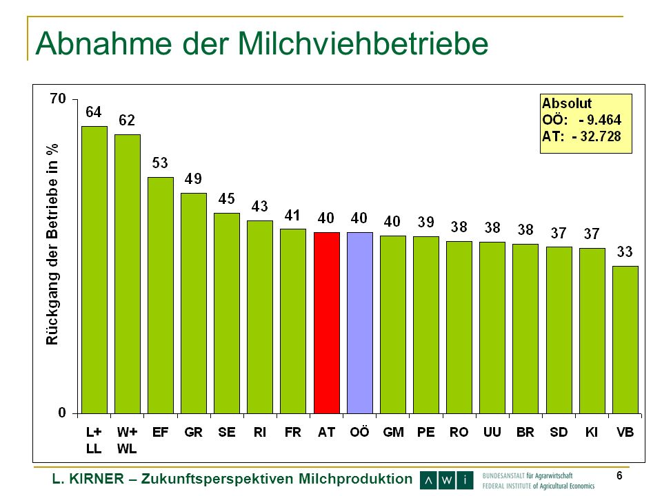 L. KIRNER – Zukunftsperspektiven Milchproduktion 6 Abnahme der Milchviehbetriebe