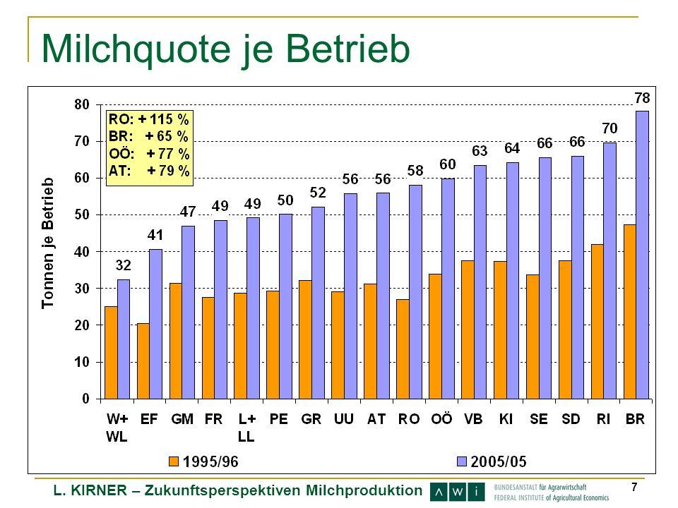 L. KIRNER – Zukunftsperspektiven Milchproduktion 7 Milchquote je Betrieb
