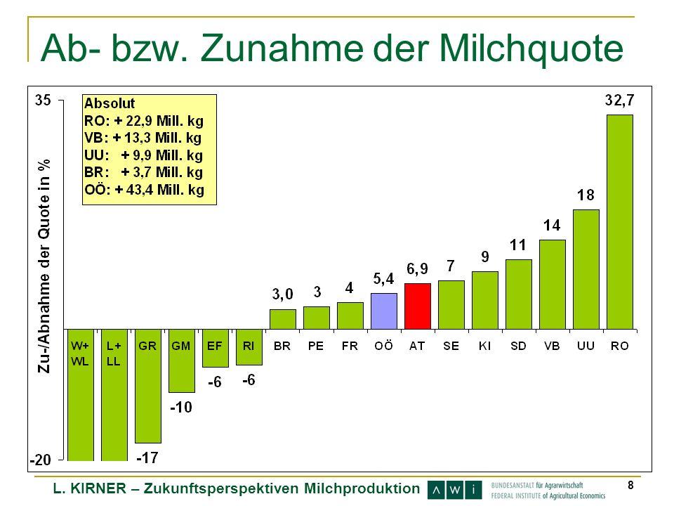 L. KIRNER – Zukunftsperspektiven Milchproduktion 8 Ab- bzw. Zunahme der Milchquote