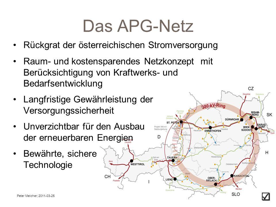 Peter Melcher; 2011-03-253 Das APG-Netz Rückgrat der österreichischen Stromversorgung Raum- und kostensparendes Netzkonzept mit Berücksichtigung von Kraftwerks- und Bedarfsentwicklung Unverzichtbar für den Ausbau der erneuerbaren Energien Langfristige Gewährleistung der Versorgungssicherheit Bewährte, sichere Technologie