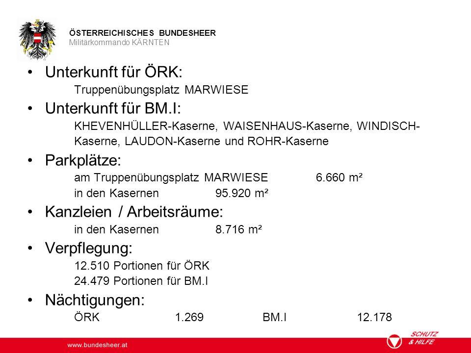 www.bundesheer.at ÖSTERREICHISCHES BUNDESHEER Militärkommando KÄRNTEN Unterkunft für ÖRK: Truppenübungsplatz MARWIESE Unterkunft für BM.I: KHEVENHÜLLER-Kaserne, WAISENHAUS-Kaserne, WINDISCH- Kaserne, LAUDON-Kaserne und ROHR-Kaserne Parkplätze: am Truppenübungsplatz MARWIESE 6.660 m² in den Kasernen95.920 m² Kanzleien / Arbeitsräume: in den Kasernen8.716 m² Verpflegung: 12.510 Portionen für ÖRK 24.479 Portionen für BM.I Nächtigungen: ÖRK 1.269BM.I12.178