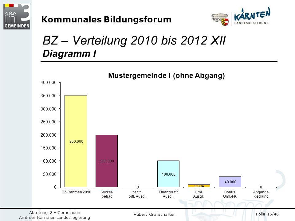 Kommunales Bildungsforum Folie 16/46 Abteilung 3 - Gemeinden Amt der Kärntner Landesregierung Hubert Grafschafter BZ – Verteilung 2010 bis 2012 XII Diagramm I 200.000 0 100.000 40.000 0 350.000 9.834 0 50.000 100.000 150.000 200.000 250.000 300.000 350.000 400.000 BZ-Rahmen 2010Sockel- betrag zentr.