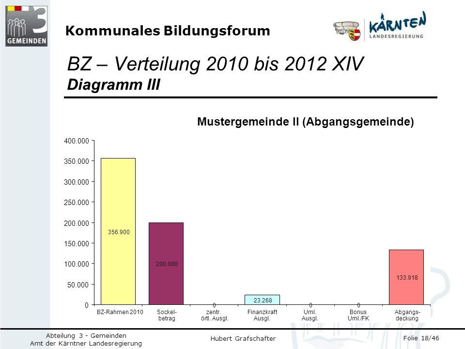 Kommunales Bildungsforum Folie 18/46 Abteilung 3 - Gemeinden Amt der Kärntner Landesregierung Hubert Grafschafter BZ – Verteilung 2010 bis 2012 XIV Diagramm III Mustergemeinde II (Abgangsgemeinde) 200.000 0 23.268 0 133.918 356.900 0 0 50.000 100.000 150.000 200.000 250.000 300.000 350.000 400.000 BZ-Rahmen 2010Sockel- betrag zentr.