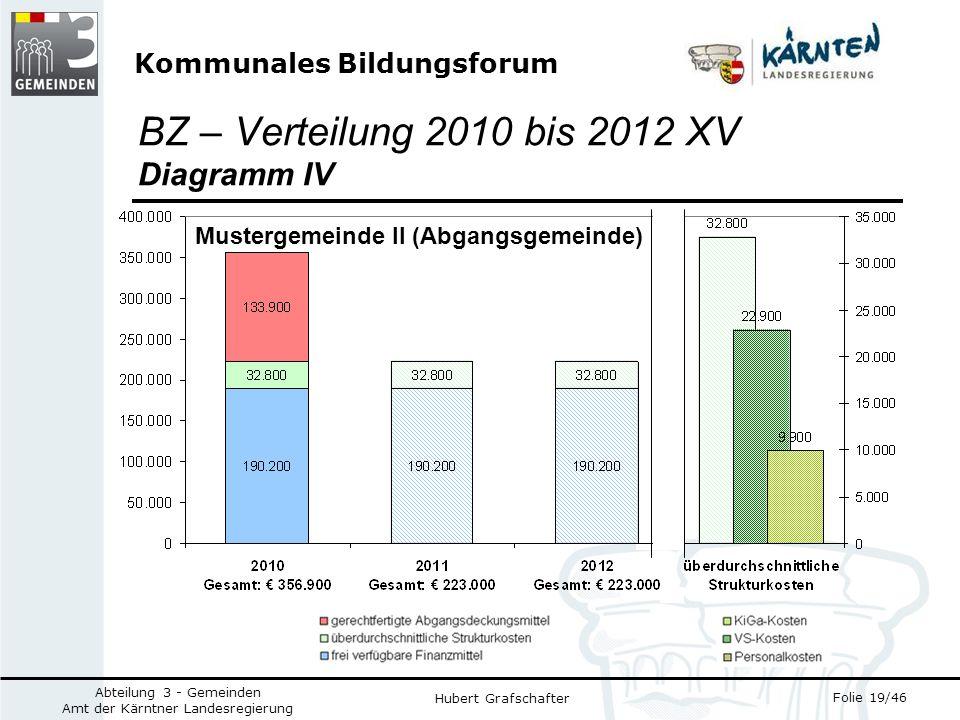 Kommunales Bildungsforum Folie 19/46 Abteilung 3 - Gemeinden Amt der Kärntner Landesregierung Hubert Grafschafter BZ – Verteilung 2010 bis 2012 XV Diagramm IV Mustergemeinde II (Abgangsgemeinde)