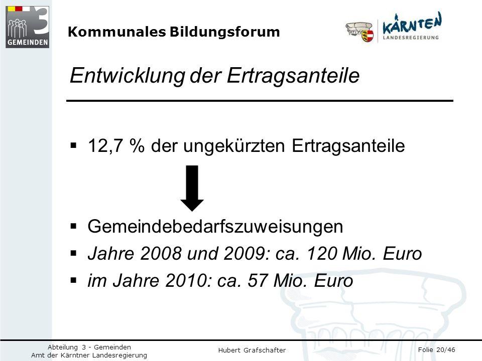 Kommunales Bildungsforum Folie 20/46 Abteilung 3 - Gemeinden Amt der Kärntner Landesregierung Hubert Grafschafter Entwicklung der Ertragsanteile 12,7 % der ungekürzten Ertragsanteile Gemeindebedarfszuweisungen Jahre 2008 und 2009: ca.