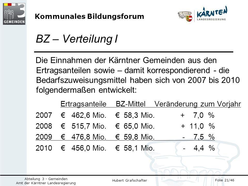 Kommunales Bildungsforum Folie 21/46 Abteilung 3 - Gemeinden Amt der Kärntner Landesregierung Hubert Grafschafter BZ – Verteilung I Die Einnahmen der Kärntner Gemeinden aus den Ertragsanteilen sowie – damit korrespondierend - die Bedarfszuweisungsmittel haben sich von 2007 bis 2010 folgendermaßen entwickelt: Ertragsanteile BZ-Mittel Veränderung zum Vorjahr 2007 462,6 Mio.