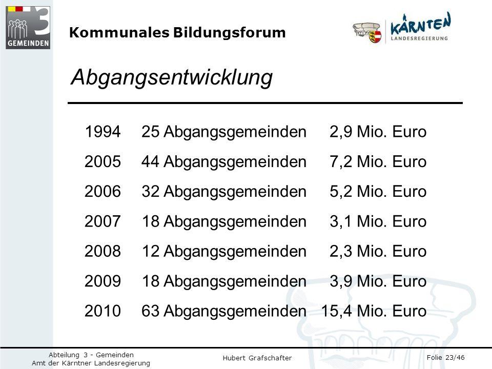 Kommunales Bildungsforum Folie 23/46 Abteilung 3 - Gemeinden Amt der Kärntner Landesregierung Hubert Grafschafter Abgangsentwicklung 199425 Abgangsgemeinden 2,9 Mio.
