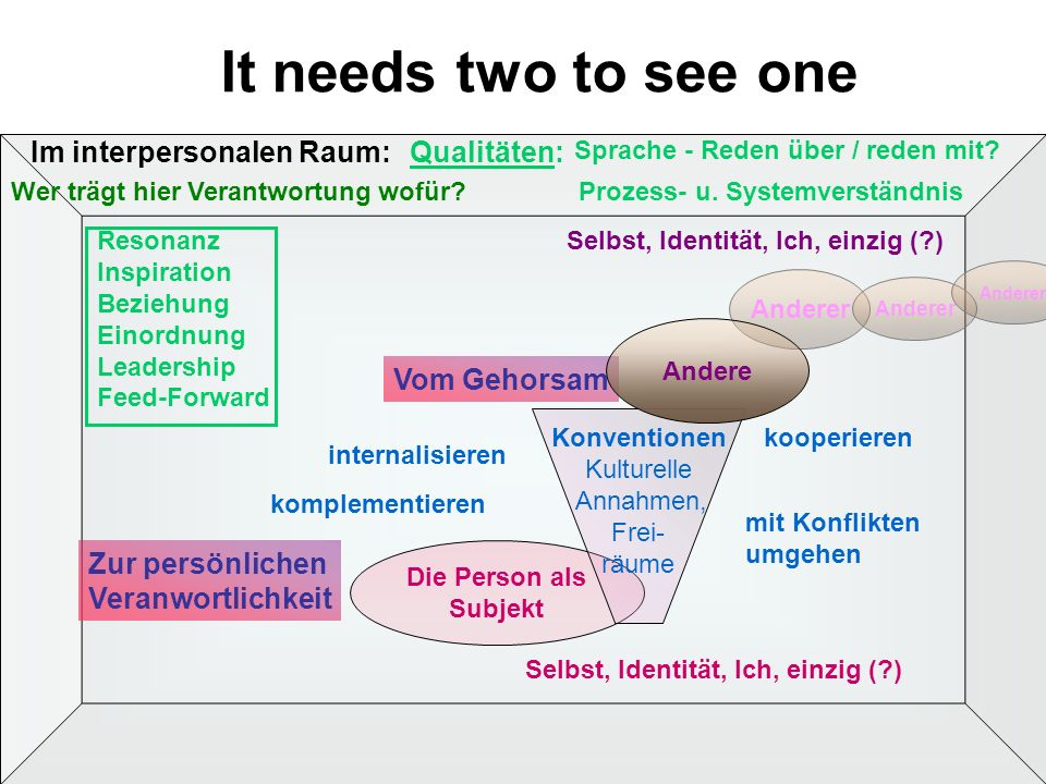 Vom Gehorsam Die Person als Subjekt Konventionen Kulturelle Annahmen, Frei- räume Anderer Andere It needs two to see one kooperieren Resonanz Inspiration Beziehung Einordnung Leadership Feed-Forward Im interpersonalen Raum: Sprache - Reden über / reden mit.
