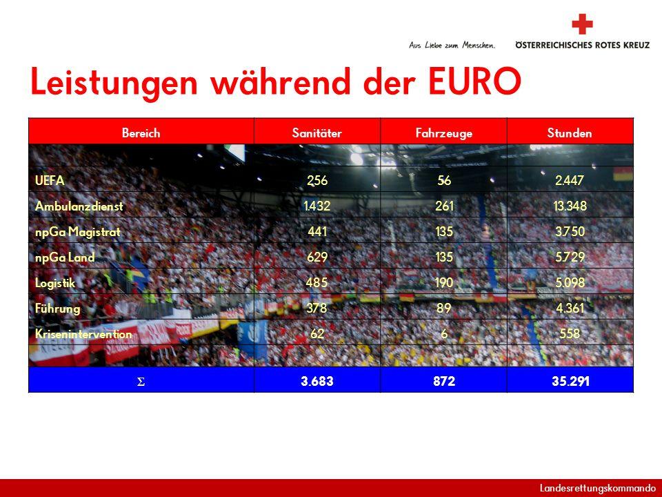 Landesrettungskommando Leistungen während der EURO BereichSanitäterFahrzeugeStunden UEFA256562.447 Ambulanzdienst1.43226113.348 npGa Magistrat4411353.