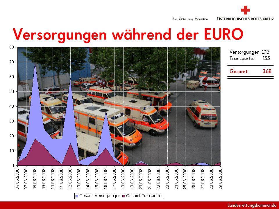 Landesrettungskommando Versorgungen während der EURO Versorgungen: 213 Transporte: 155 Gesamt: 368