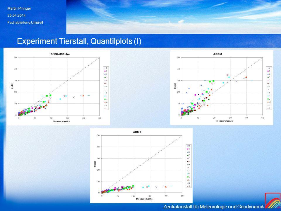 Zentralanstalt für Meteorologie und Geodynamik Experiment Tierstall, Quantilplots (I) 25.04.2014 Martin Piringer Fachabteilung Umwelt