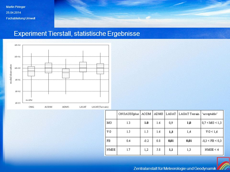 Zentralanstalt für Meteorologie und Geodynamik Experiment Tierstall, statistische Ergebnisse 25.04.2014 Martin Piringer Fachabteilung Umwelt