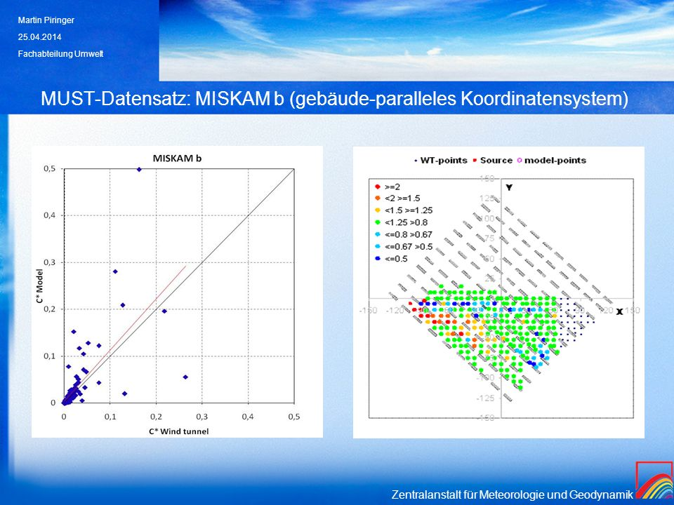 Zentralanstalt für Meteorologie und Geodynamik MUST-Datensatz: MISKAM b (gebäude-paralleles Koordinatensystem) 25.04.2014 Martin Piringer Fachabteilung Umwelt