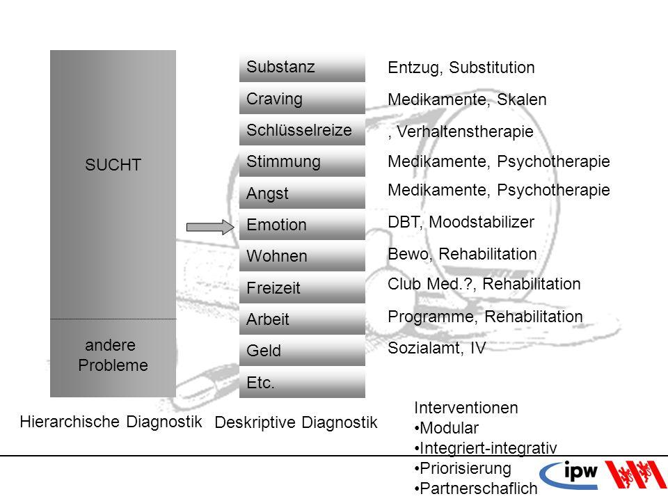28 Entzug, Substitution Medikamente, Skalen, Verhaltenstherapie Medikamente, Psychotherapie DBT, Moodstabilizer Bewo, Rehabilitation Club Med.?, Rehab