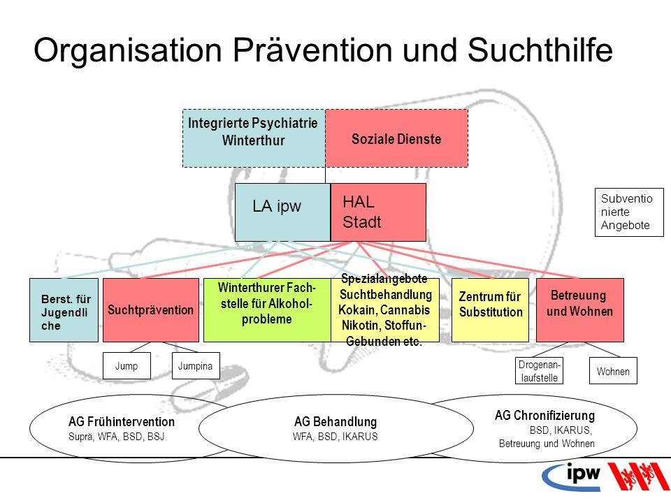 49 AG Chronifizierung BSD, IKARUS, Betreuung und Wohnen Suchtprävention Winterthurer Fach- stelle für Alkohol- probleme Spezialangebote Suchtbehandlun