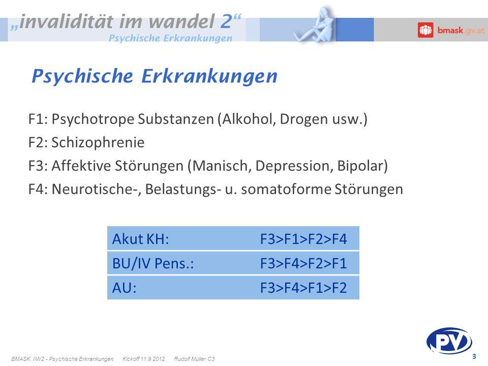 3 Psychische Erkrankungen F1: Psychotrope Substanzen (Alkohol, Drogen usw.) F2: Schizophrenie F3: Affektive Störungen (Manisch, Depression, Bipolar) F