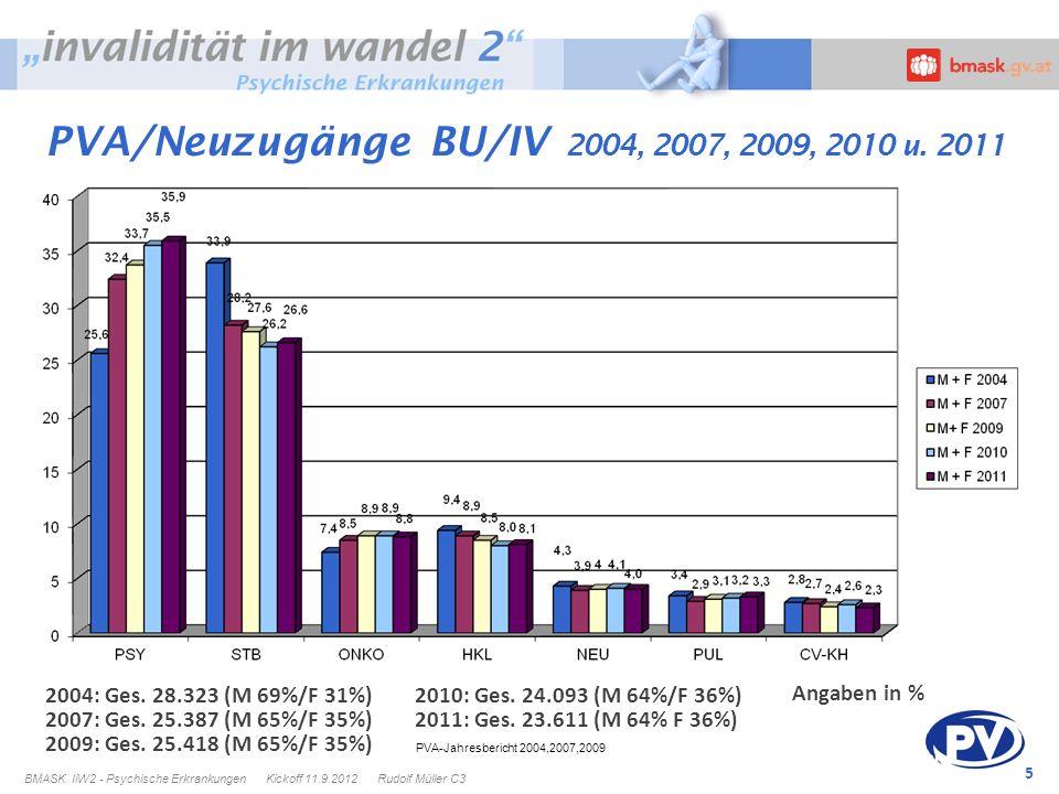 5 PVA-Jahresbericht 2004,2007,2009 Angaben in % 2004: Ges. 28.323 (M 69%/F 31%) 2007: Ges. 25.387 (M 65%/F 35%) 2009: Ges. 25.418 (M 65%/F 35%) 2010: