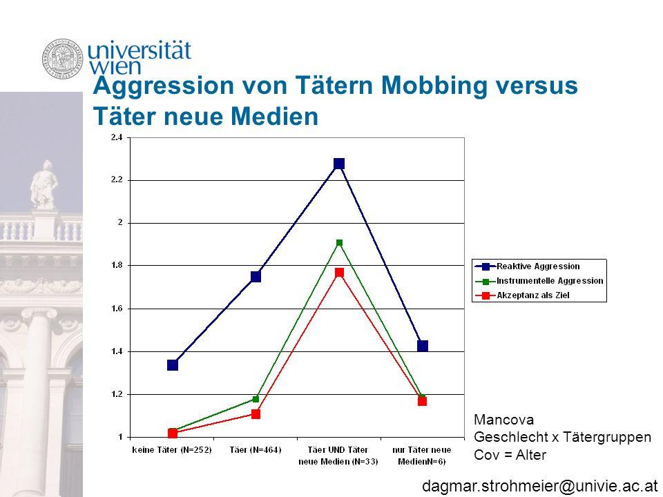 dagmar.strohmeier@univie.ac.at Aggression von Tätern Mobbing versus Täter neue Medien Mancova Geschlecht x Tätergruppen Cov = Alter