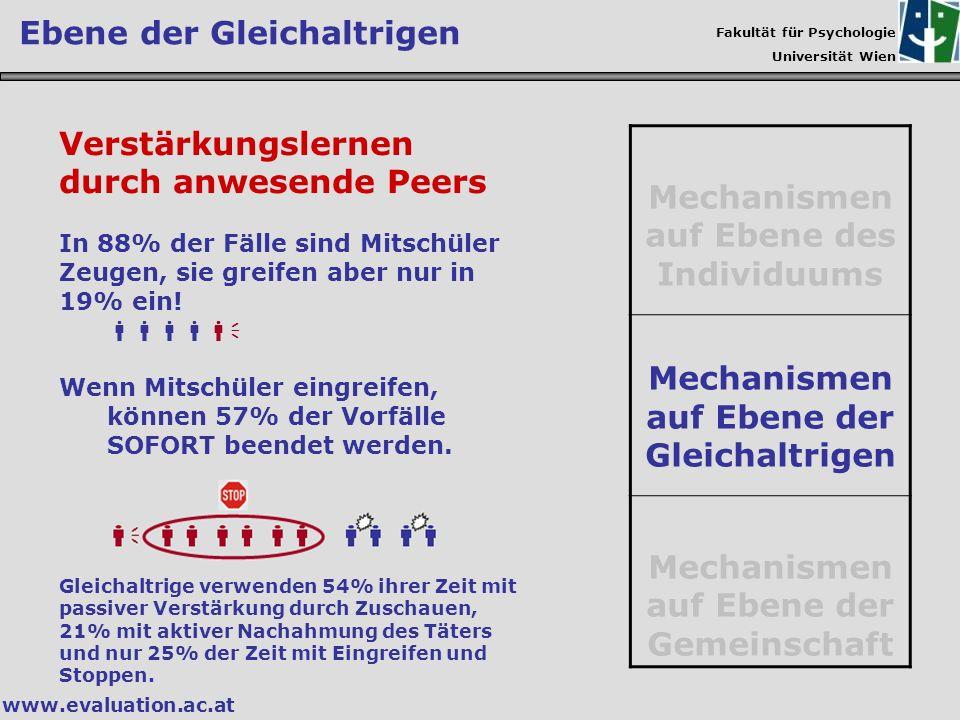 Fakultät für Psychologie Universität Wien www.evaluation.ac.at Verstärkungslernen durch anwesende Peers In 88% der Fälle sind Mitschüler Zeugen, sie g