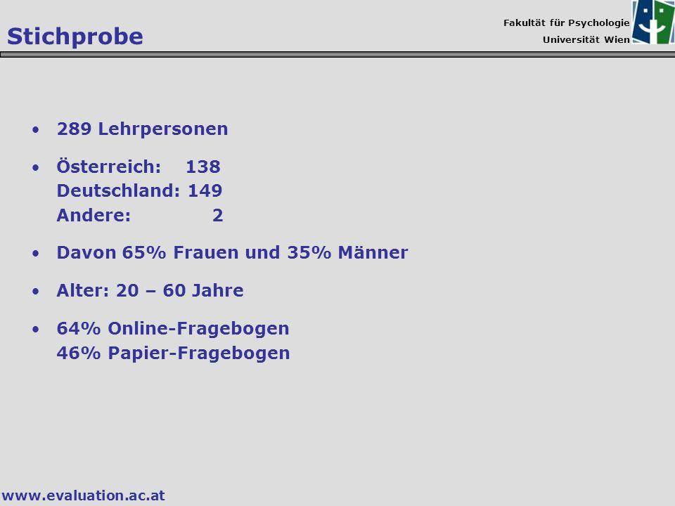 Fakultät für Psychologie Universität Wien www.evaluation.ac.at Stichprobe 289 Lehrpersonen Österreich: 138 Deutschland: 149 Andere: 2 Davon 65% Frauen