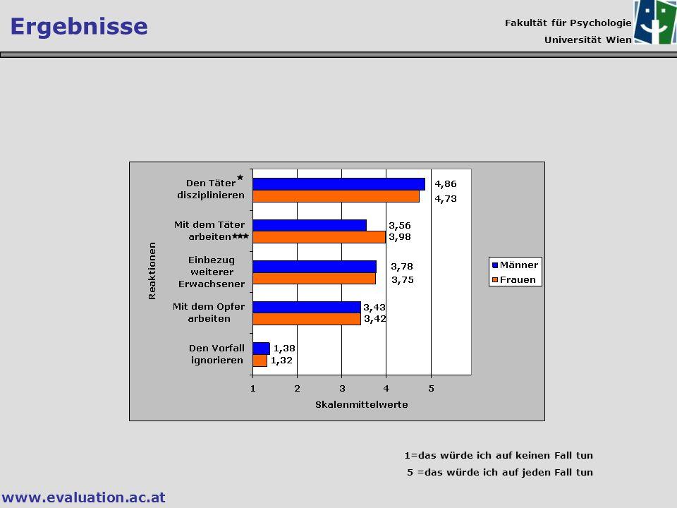 Fakultät für Psychologie Universität Wien www.evaluation.ac.at Ergebnisse 1=das würde ich auf keinen Fall tun 5 =das würde ich auf jeden Fall tun