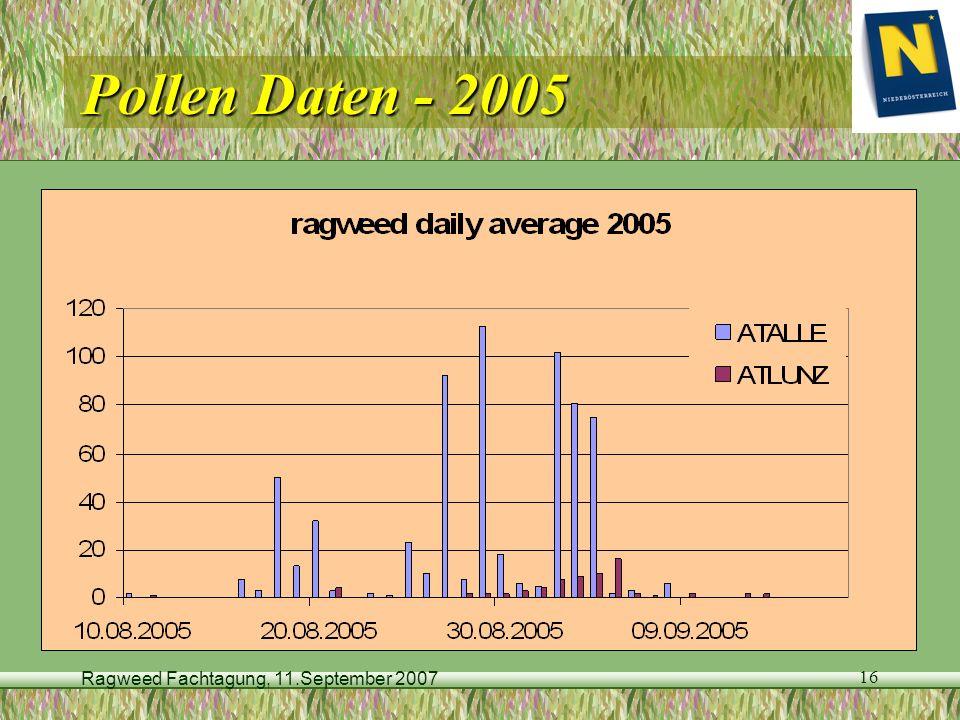 Ragweed Fachtagung, 11.September 2007 16 Pollen Daten - 2005