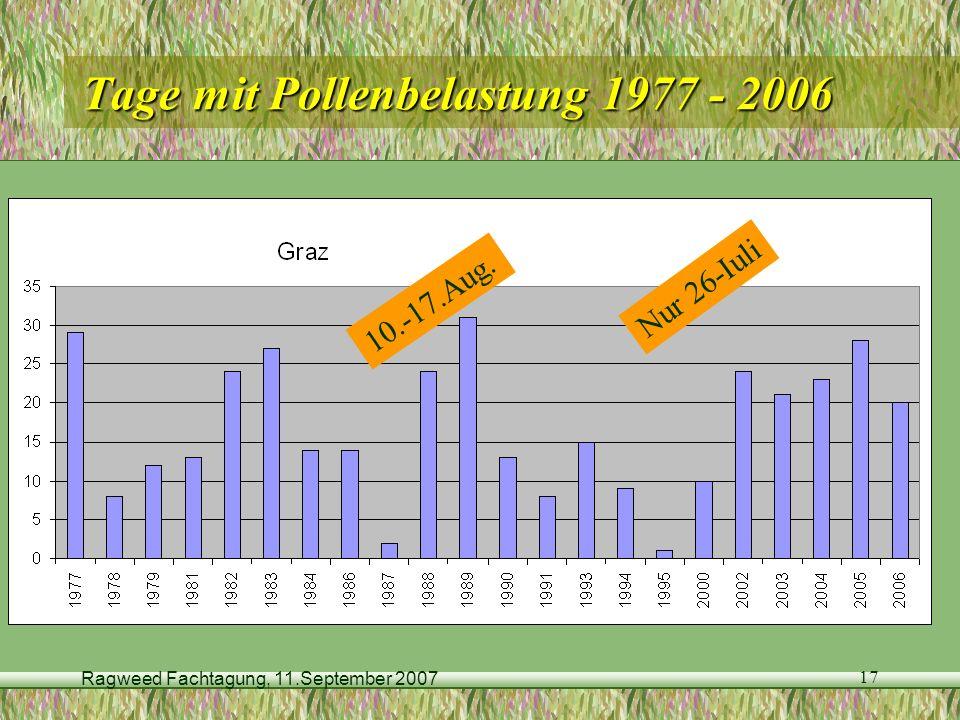 Ragweed Fachtagung, 11.September 2007 17 Tage mit Pollenbelastung 1977 - 2006 10.-17.Aug. Nur 26-Iuli