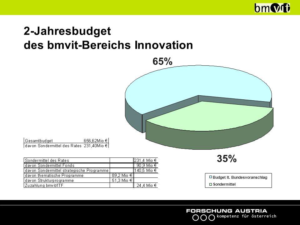 2-Jahresbudget des bmvit-Bereichs Innovation 65% 35% Budget lt. Bundesvoranschlag Sondermittel