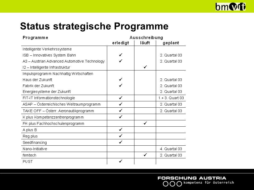 43% 23% 34% ausbezahlt gebunden verfügbar Auszahlungsstand Strategische Programme (nur Sondermittel, per Februar 2003)