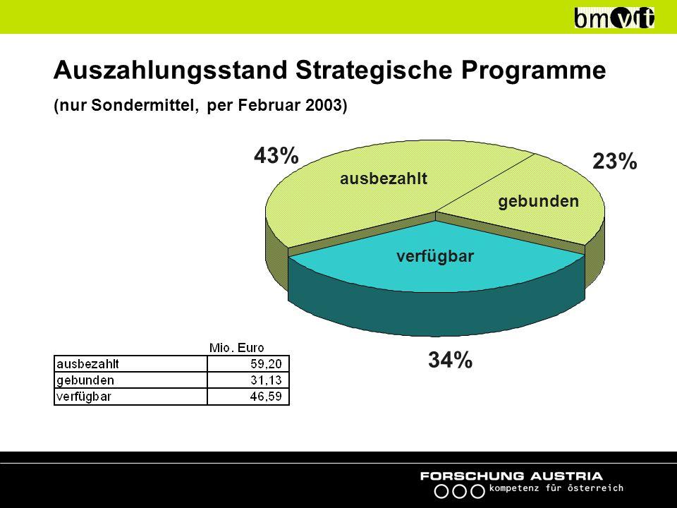 Ausschreibungsergebnisse strategische Programme *