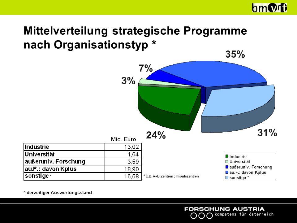 Mittelverteilung strategische Programme nach Organisationstyp * 24% 3% 7% 35% 31% Industrie Universität außeruniv.