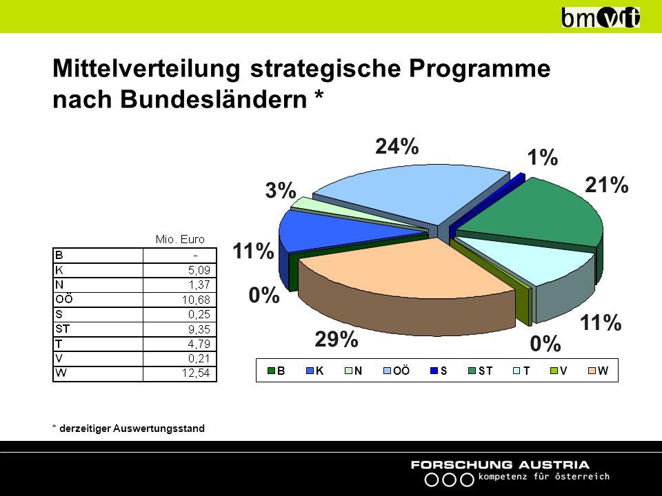 Mittelverteilung strategische Programme nach Bundesländern * * derzeitiger Auswertungsstand 0% 11% 3% 1% 21% 11% 0% 29% 24% BKNOÖSSTTVW