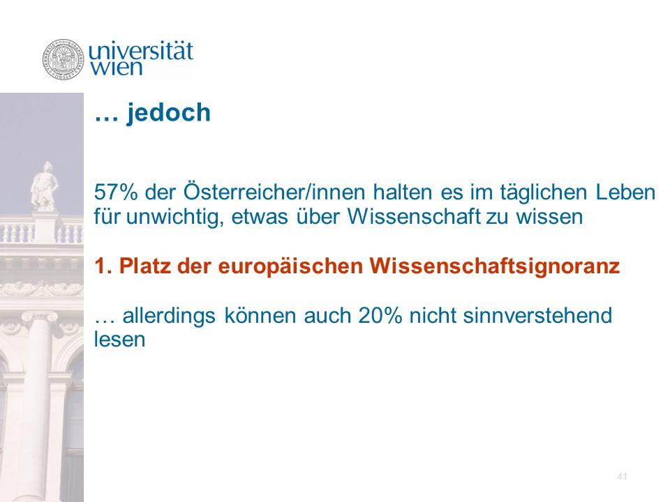 41 57% der Österreicher/innen halten es im täglichen Leben für unwichtig, etwas über Wissenschaft zu wissen 1. Platz der europäischen Wissenschaftsign