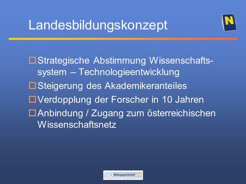 Landesbildungskonzept Strategische Abstimmung Wissenschafts- system – Technologieentwicklung Steigerung des Akademikeranteiles Verdopplung der Forscher in 10 Jahren Anbindung / Zugang zum österreichischen Wissenschaftsnetz