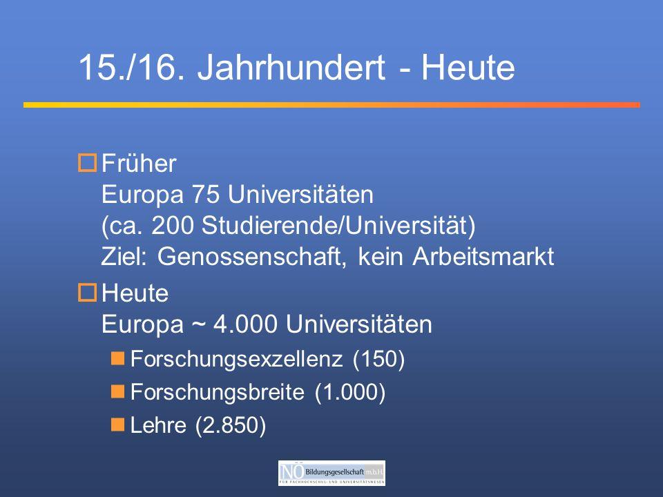 15./16. Jahrhundert - Heute Früher Europa 75 Universitäten (ca.