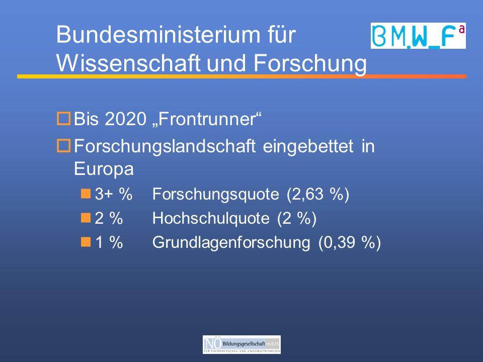 Bundesministerium für Wissenschaft und Forschung Bis 2020 Frontrunner Forschungslandschaft eingebettet in Europa 3+ % Forschungsquote (2,63 %) 2 % Hochschulquote (2 %) 1 %Grundlagenforschung (0,39 %)