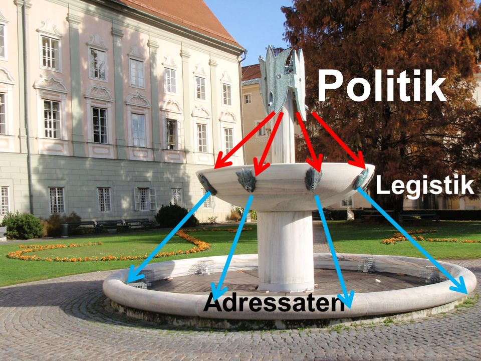 Politik Legistik Adressaten