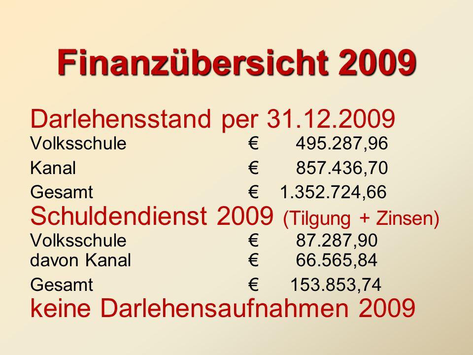 Finanzübersicht 2009 Darlehensstand per 31.12.2009 Volksschule495.287,96 Kanal857.436,70 Gesamt 1.352.724,66 Schuldendienst 2009 (Tilgung + Zinsen) Vo