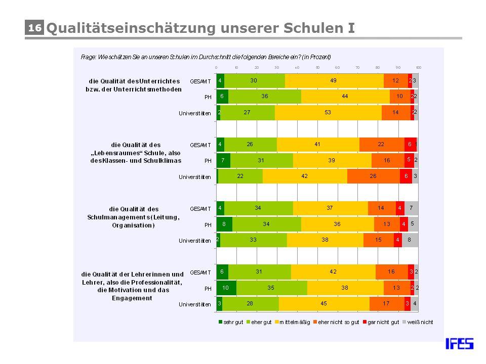 16 Qualitätseinschätzung unserer Schulen I