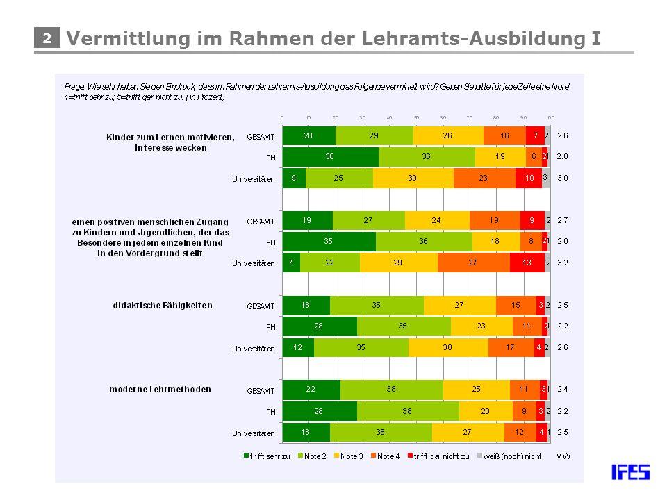 33 Einschätzung der Reformfreudigkeit I