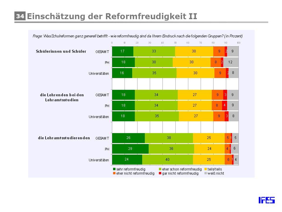34 Einschätzung der Reformfreudigkeit II